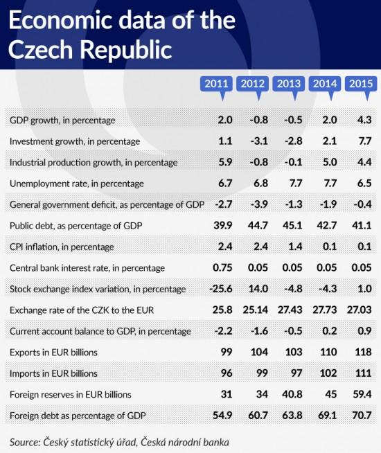 tabela-1-economic-data-of-the-czech-republic-740