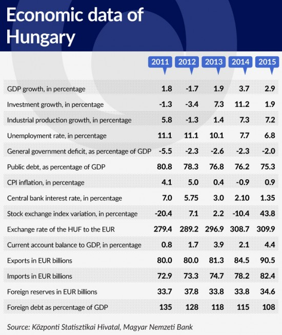 tabela-2-economic-data-of-hungary-740