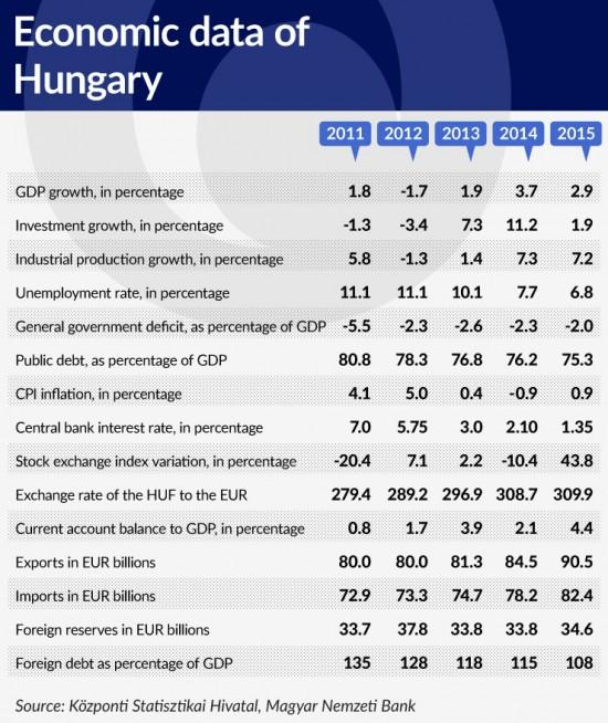 tabela-2-economic-data-of-hungary-740