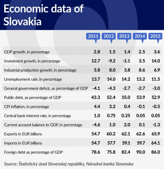 tabela-3-economic-data-of-slovakia-740