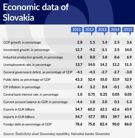 tabela-3-economic-data-of-slovakia-740