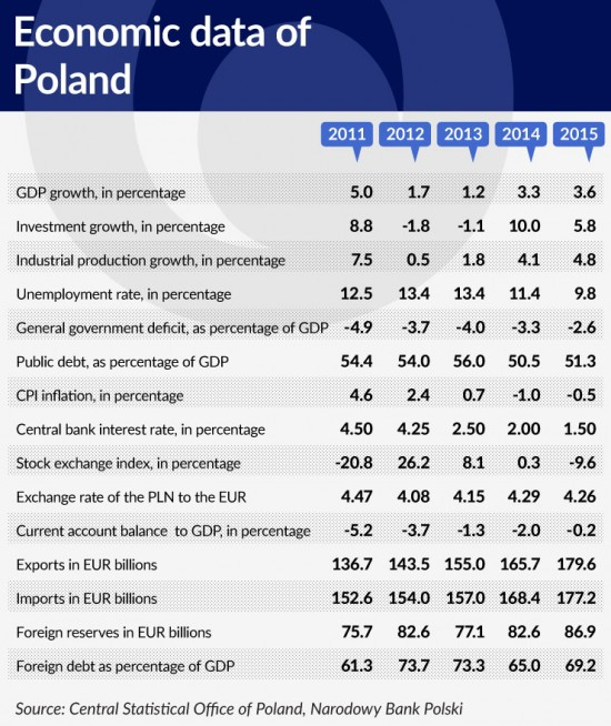 tabela-4-economic-data-of-poland-740