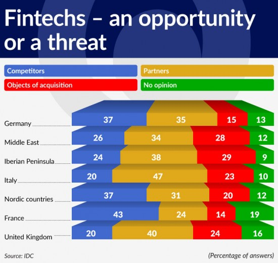wykres-2-fintechs-an-opportunity-or-a-threat-740