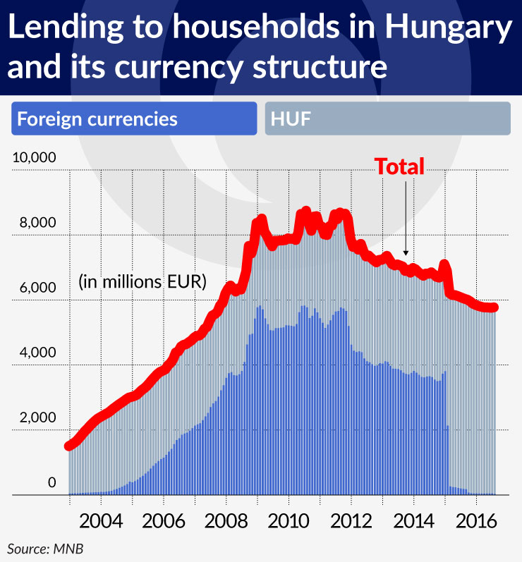 wykres-2-lending-to-households-in-hungary-and-its-currency-structure-740