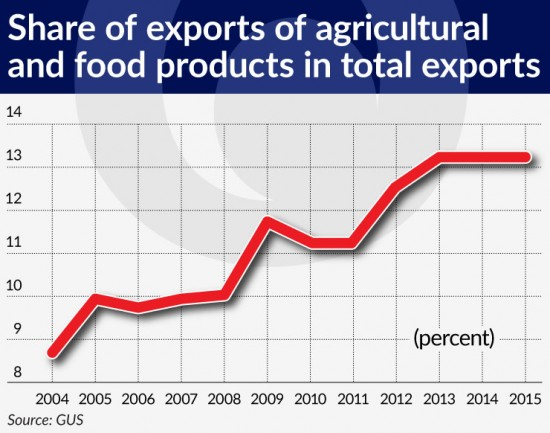 wykres-2-share-of-exports-of-agricultural-and-food-products-in-total-exports-740