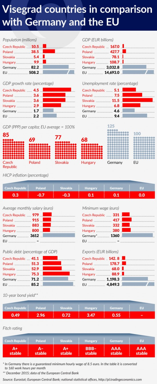 wykres-2-visegrad-countries-in-comparison-with-germany-and-the-eu-740