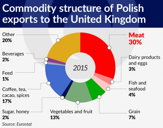 wykres-3-commodity-structure-of-polish-exports-to-the-united-kingdom-740