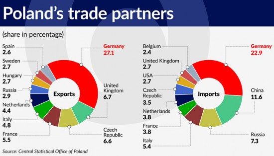 wykres-3-polands-trade-partners-740