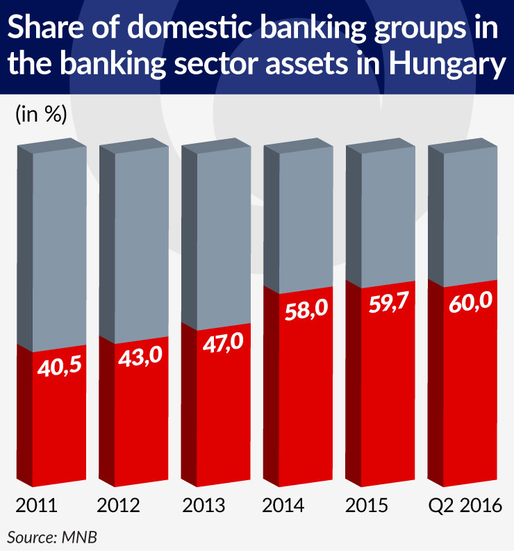 wykres-3-share-of-domestic-banking-groups-in-the-banking-sector-assets-in-hungary-740