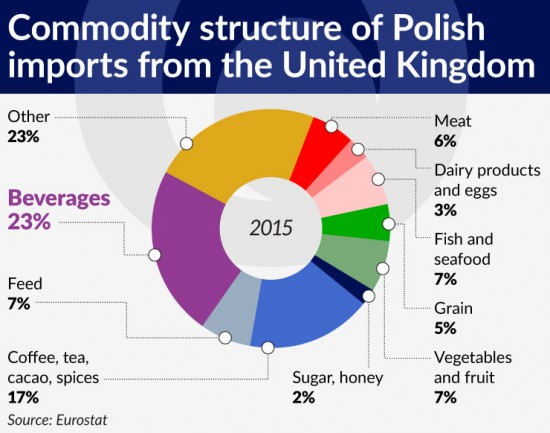 wykres-4-commodity-structure-of-polish-imports-from-the-united-kingdom-740