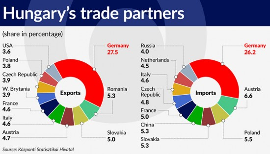 wykres-4-hungarys-trade-partners-740
