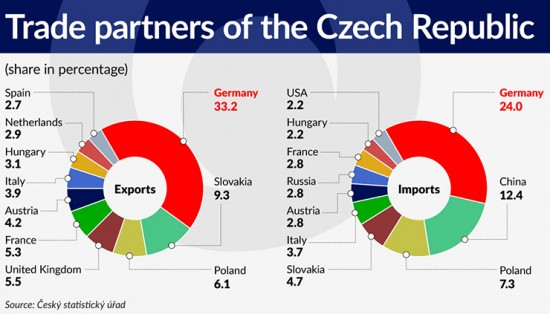 wykres-5-trade-partners-of-the-czech-republic-740