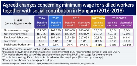 braun-minimum-wage-changes-skilled-workers
