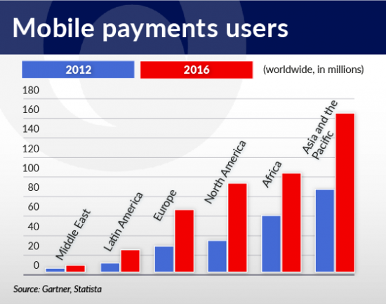 ciesielski-mobile-payment-users