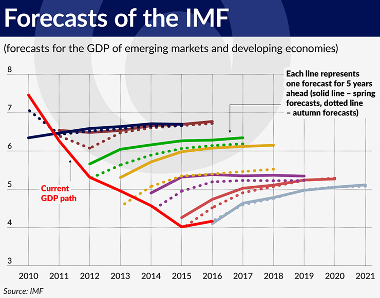 wykres-2-forecasts-of-the-imf-740