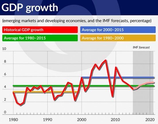 wykres-3-gdp-growth-740