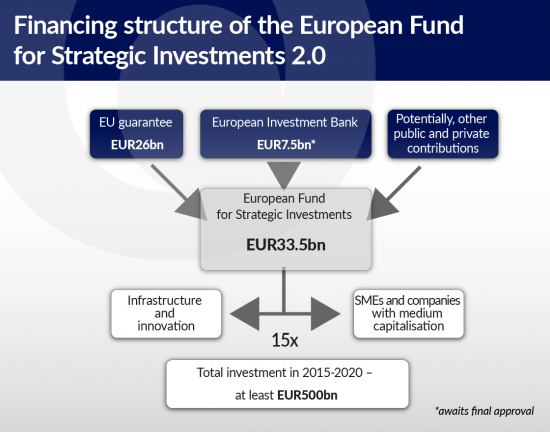 ramotowski-europa-buduje-financing-structure-ofthe-european-fund-for-strategic-investments-2-0-01
