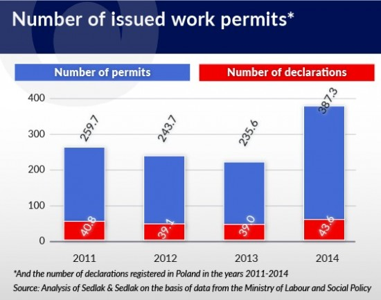ukraina-number-of-issued-work-permits