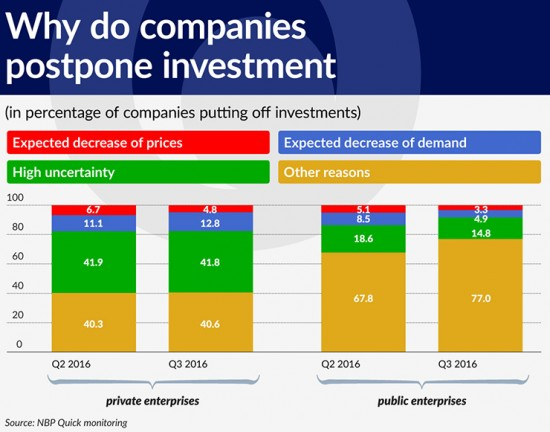 wykres-2-why-do-companies-postpone-investments-740
