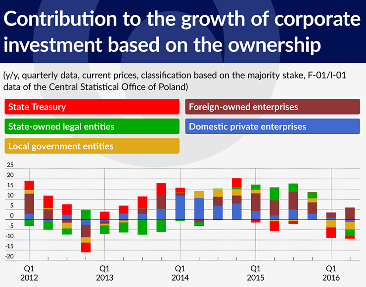 wykres-3-contribution-to-the-growth-of-corporate-investment-based-on-the-ownership-740