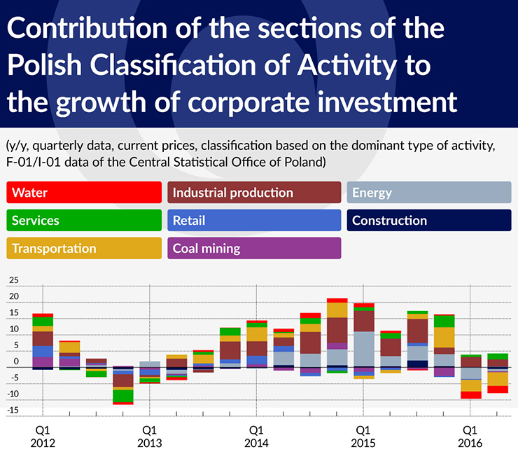 wykres-4-contribution-of-the-sections-of-the-polish-classification-of-activity-to-the-growth-of-corporate-investment-740