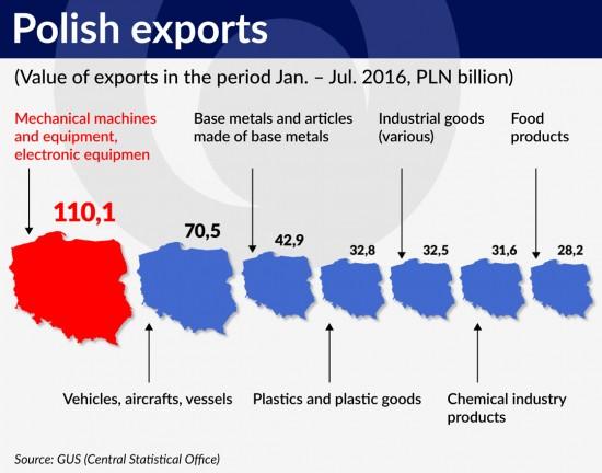 wykres-polski-eksport-ps