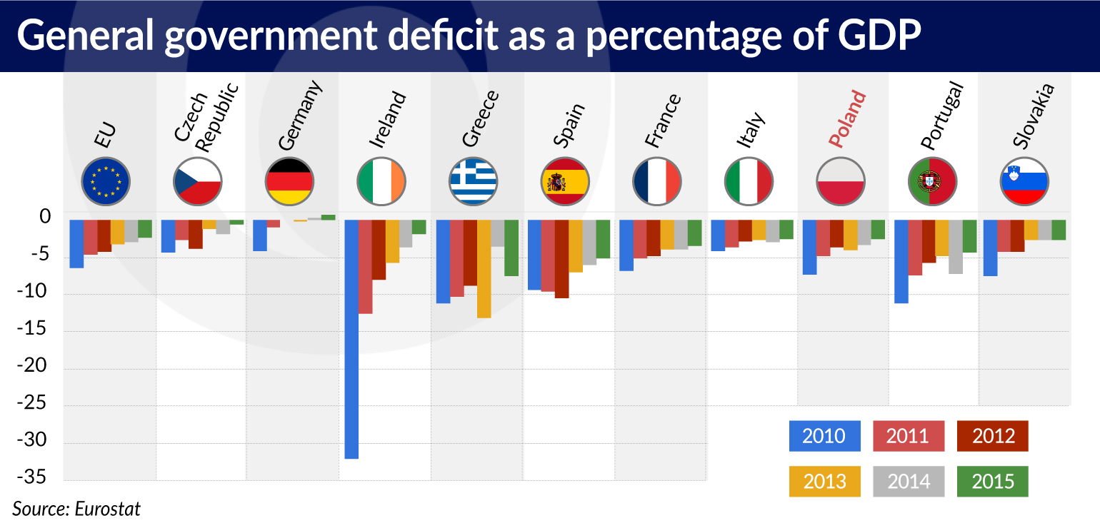Public debt and budget deficit of the country