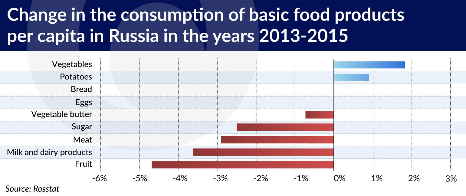 The embargo has transformed the Russian food market | | Central