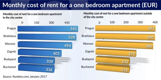 Zagreb Is Only A Little Bit More Expensive: The Average Monthly Rent Per  Month For A One Bedroom Apartment In The City Center Is EUR339 And EUR 232  Outside ...