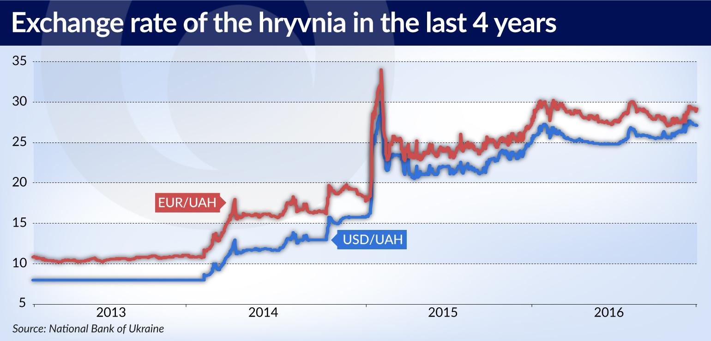 Hryvnia is falling again | | Central European Financial Observer