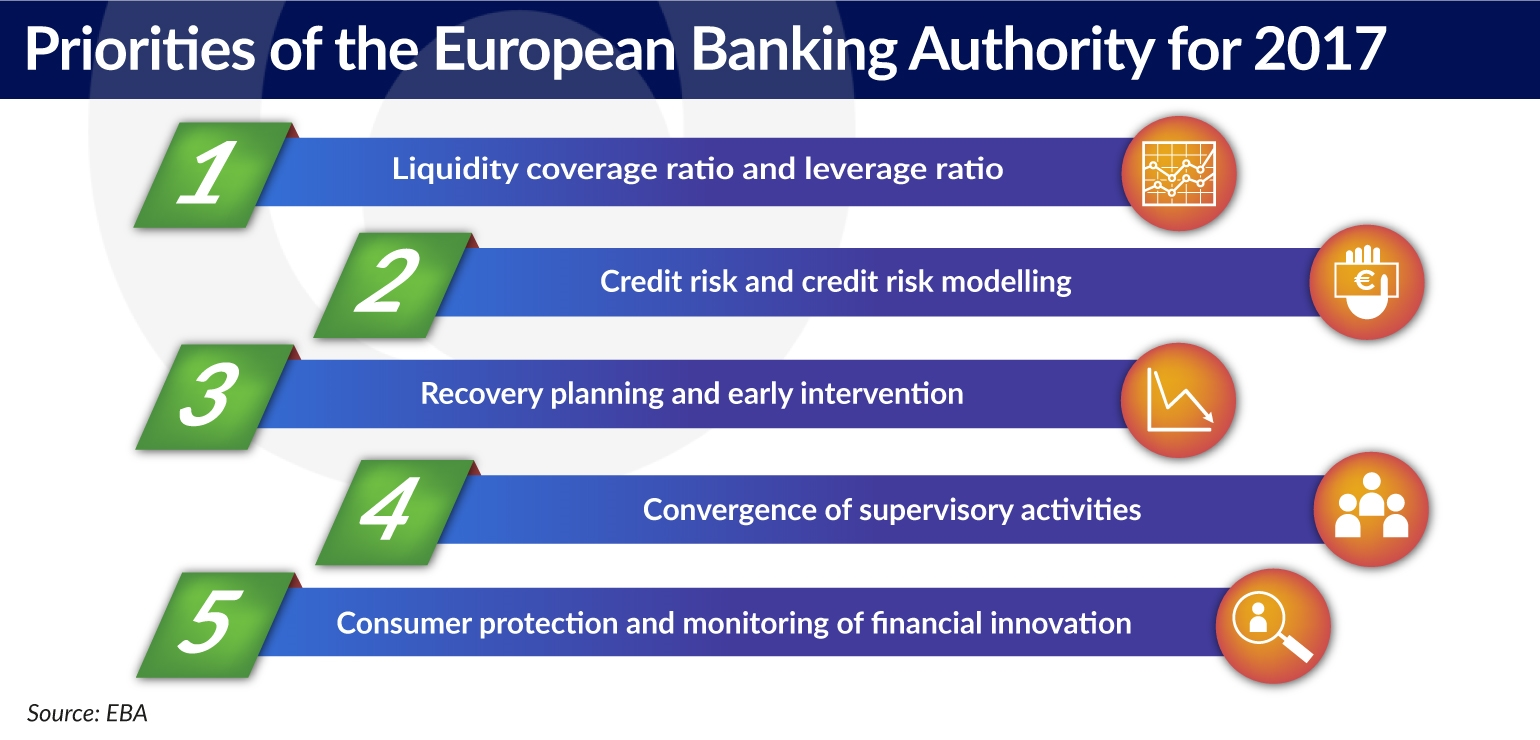 EBA: The EBA Promises Further Reforms Of Banking Regulations
