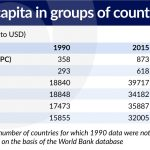 Poland had the biggest GDP per capita growth in the OECD and in Europe