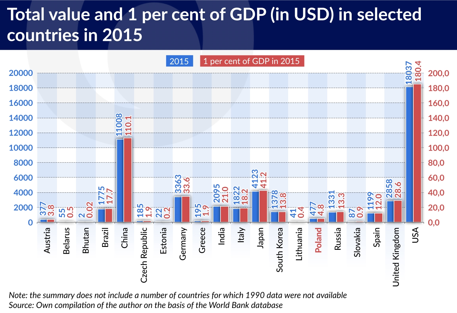 Poland had the biggest GDP per capita growth in the OECD and