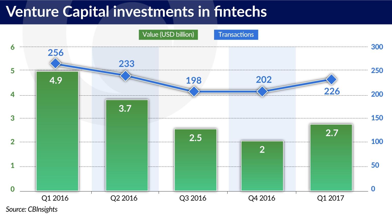Here comes fintech 2 0 | | Central European Financial Observer
