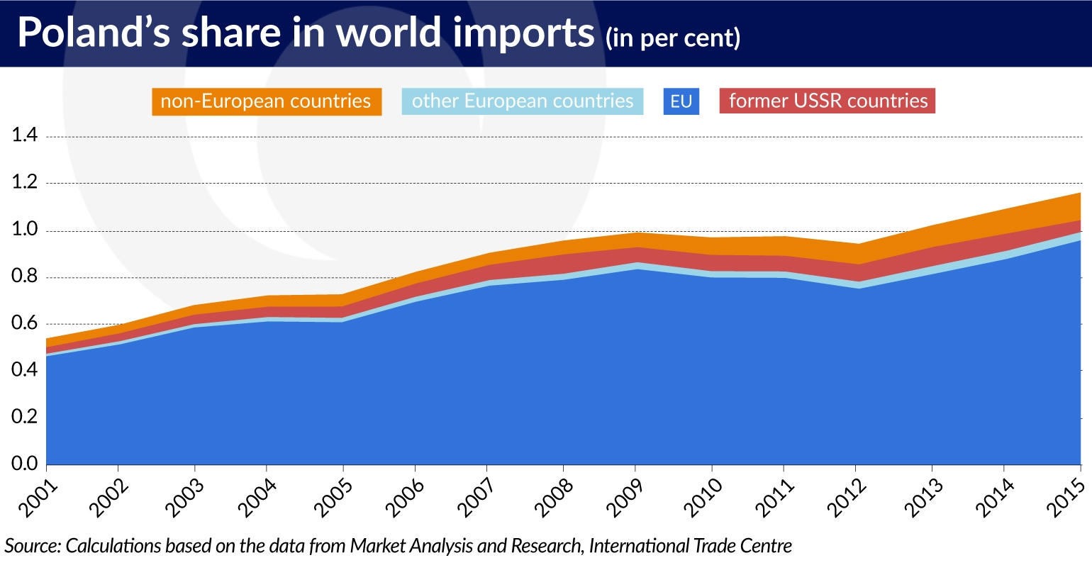 Poland's share in global imports grows, but mainly in the EU