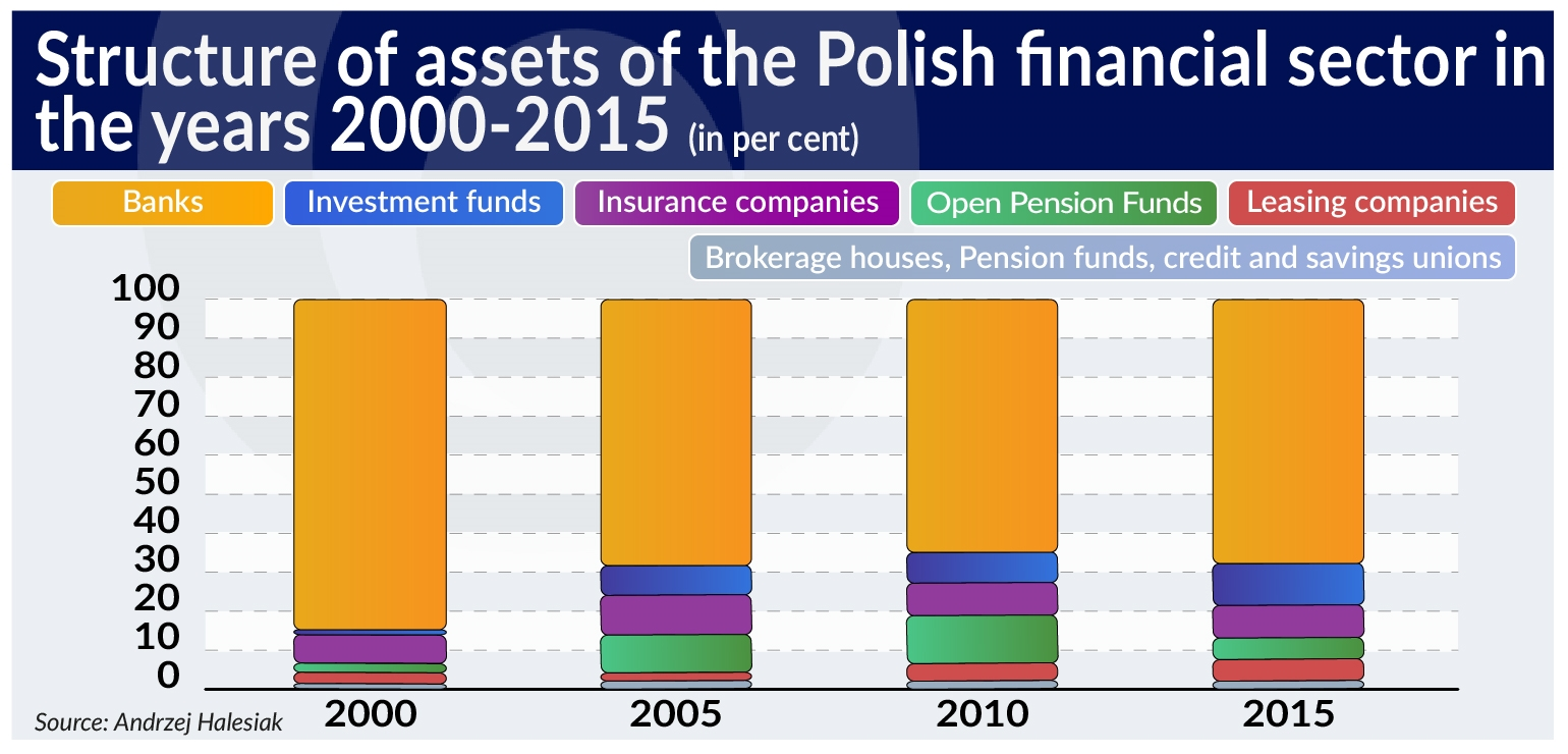 Bankers And Economists Wonder What Sort Of A Financial System Poland Needs In Order To Support Its Economic Growth The Most Simple Answer Is One That
