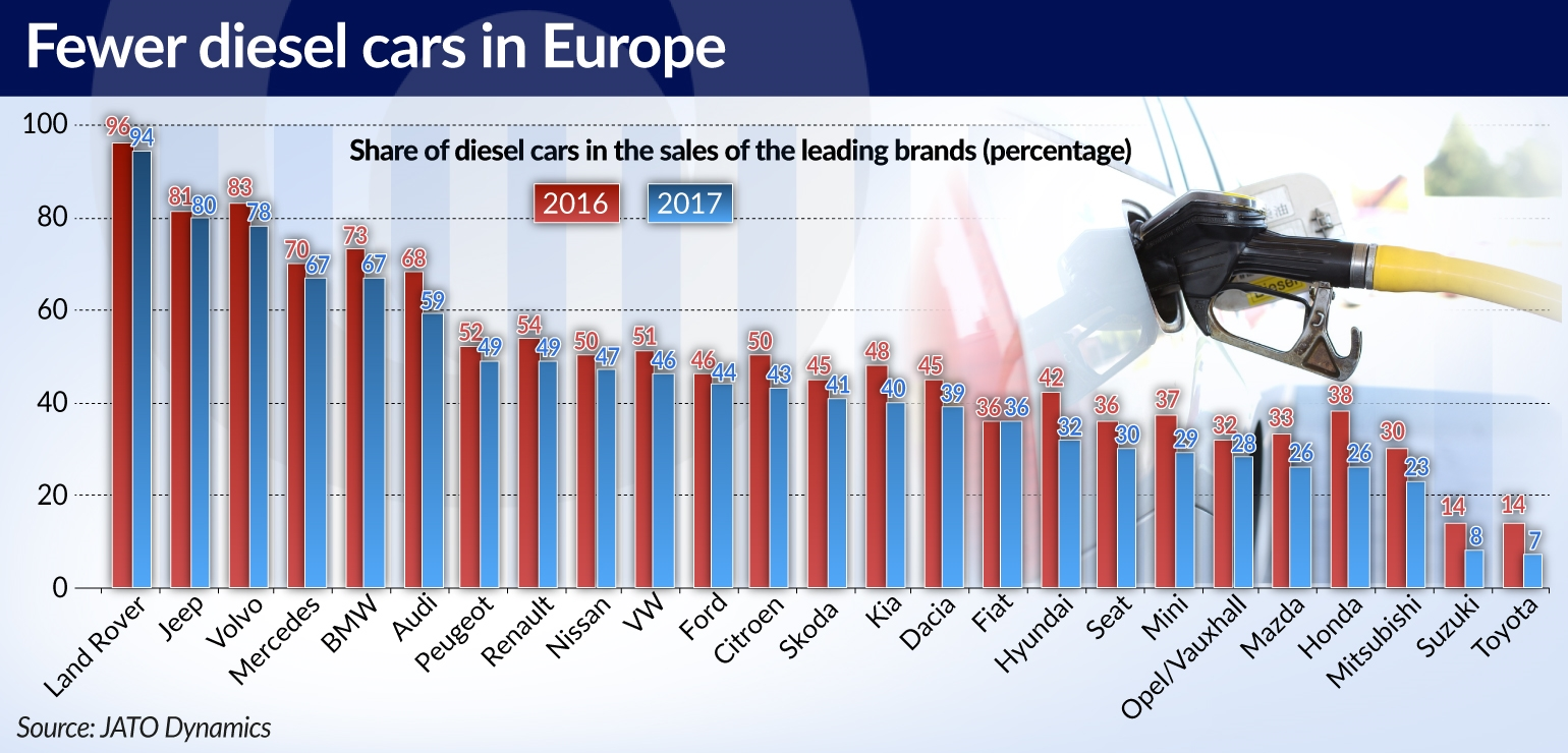 The European Automotive Industry Has A Problem With Emissions