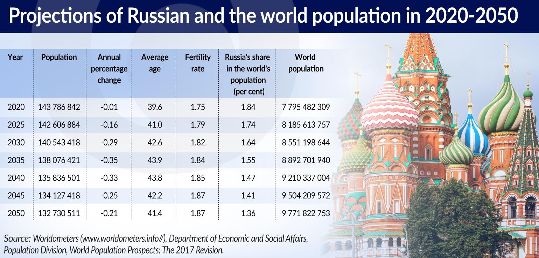 Demographic crisis in Russia | | Central European Financial